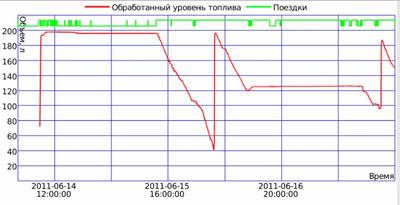 График уровня топлива