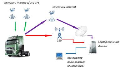 Спутниковый WEB мониторинг